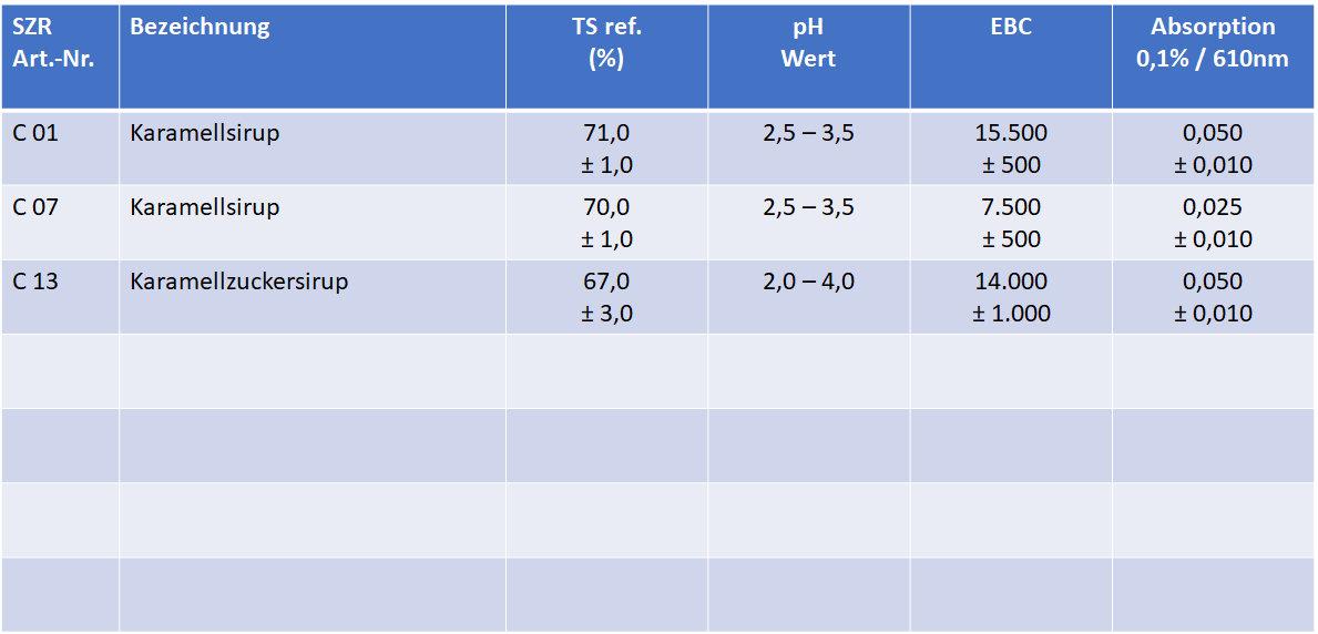 Tabelle Karamell