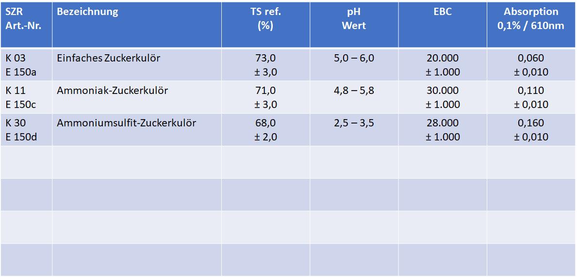 Tabelle Kulör
